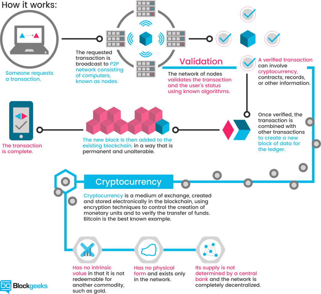 how is value created in cryptocurrency